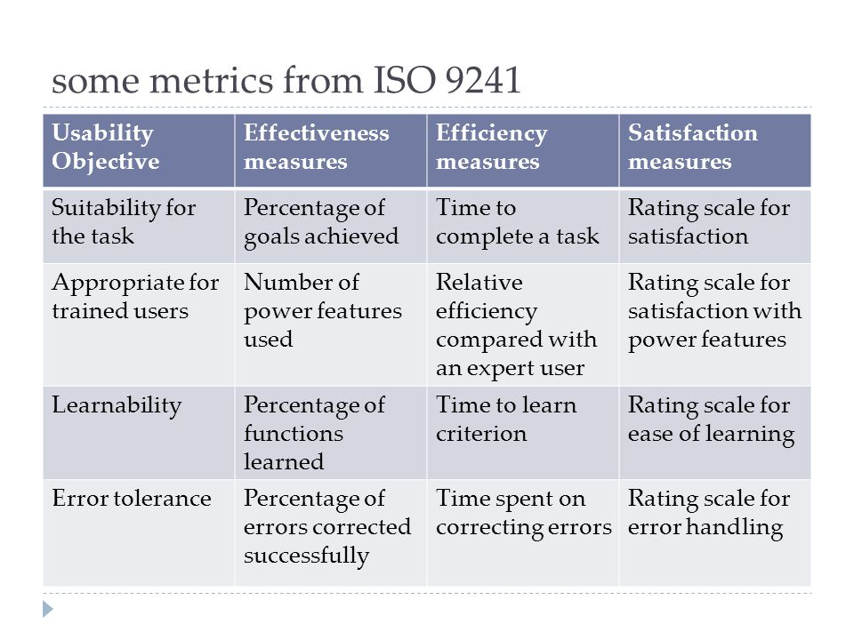 some metrics from ISO 9241 Usability Objective Effectiveness measures