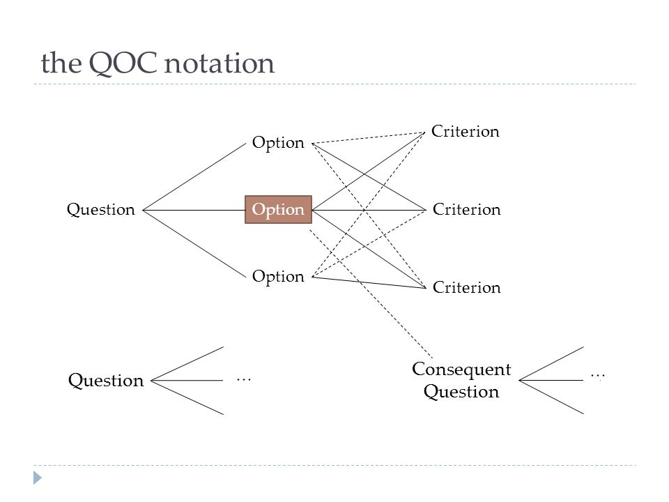 the QOC notation Consequent Question Question Criterion Option