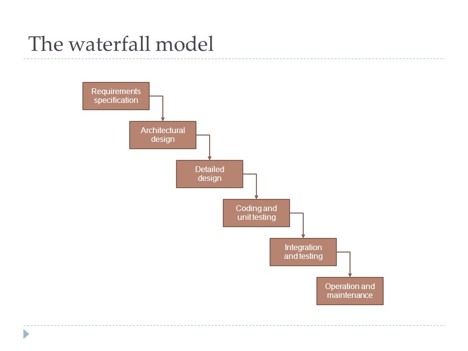 The waterfall model Requirements specification Architectural design