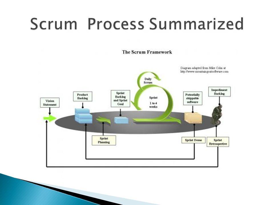 Scrum Process Summarized