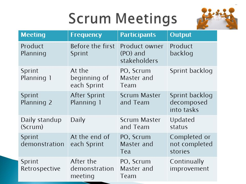 Scrum Meetings Meeting Frequency Participants Output Product Planning