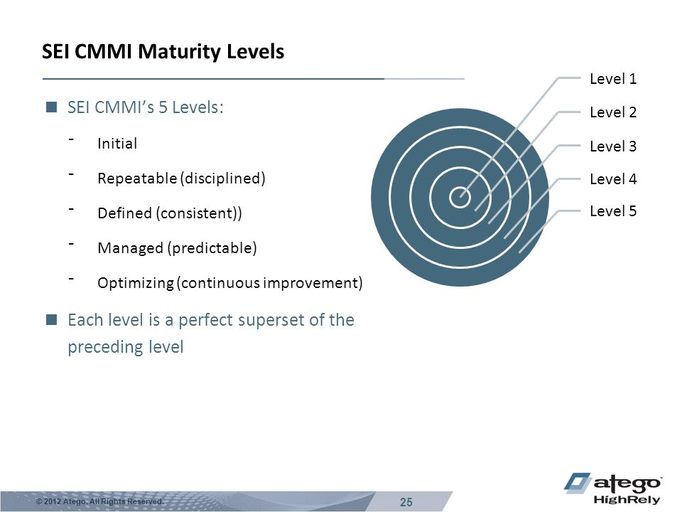 SEI CMMI Maturity Levels