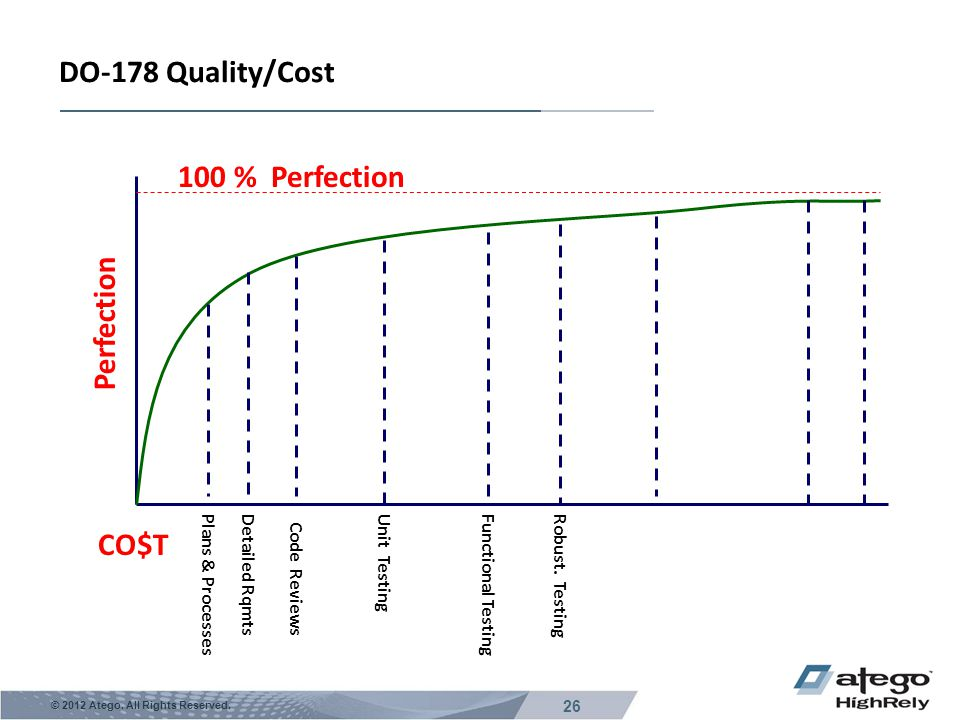 DO-178 Quality/Cost 100 % Perfection Perfection CO$T Plans & Processes