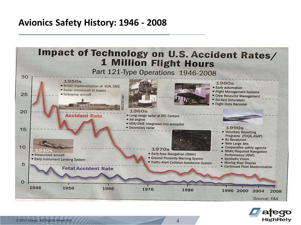 Avionics Safety History: 1946 - 2008