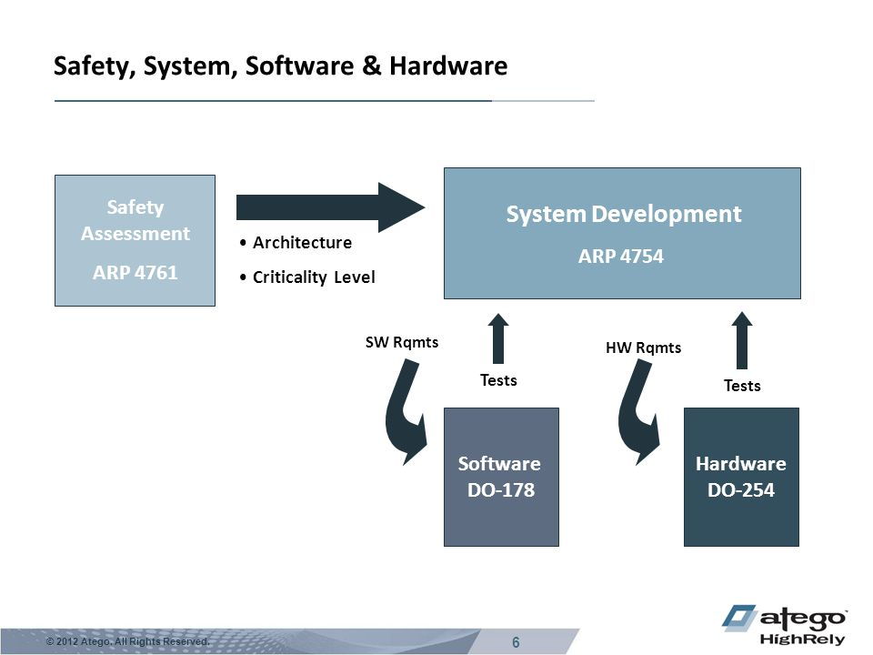 Safety, System, Software & Hardware