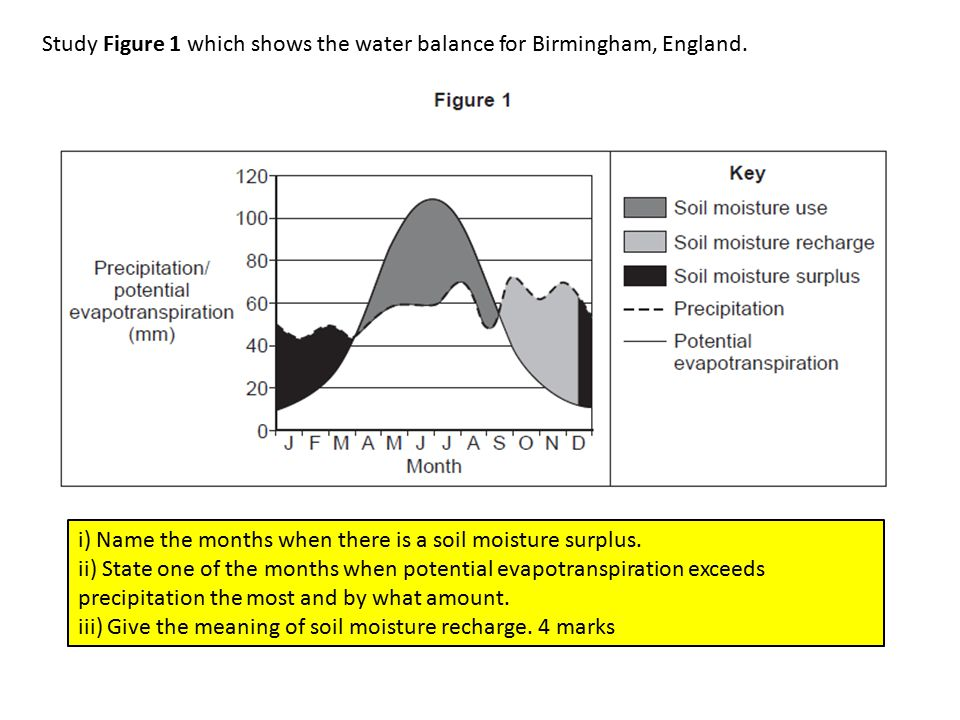 Study Figure 1 which shows the water balance for Birmingham, England.