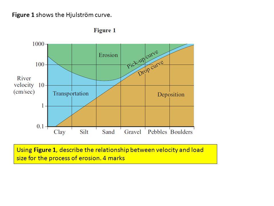 Figure 1 shows the Hjulström curve.