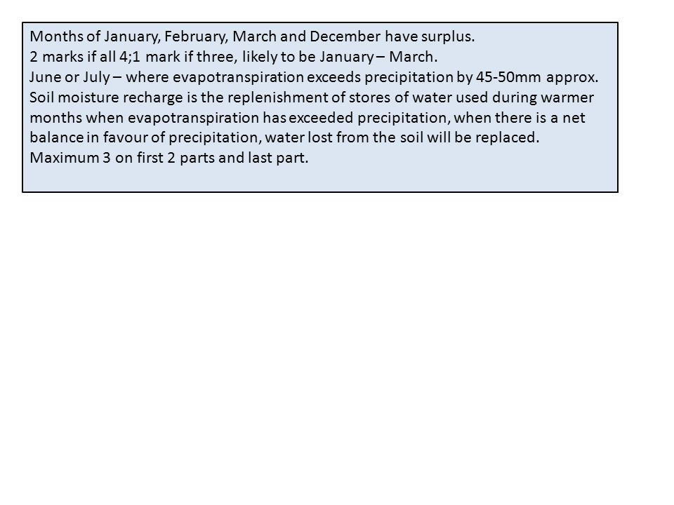 Months of January, February, March and December have surplus.