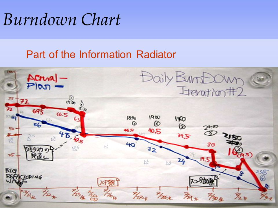 Burndown Chart Part of the Information Radiator