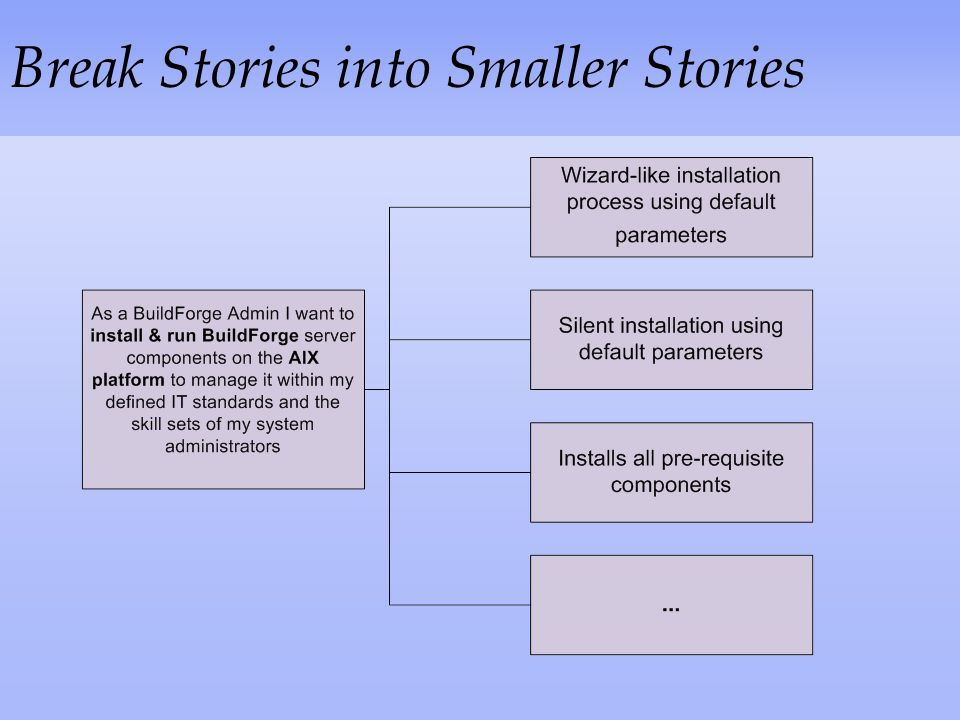 Break Stories into Smaller Stories