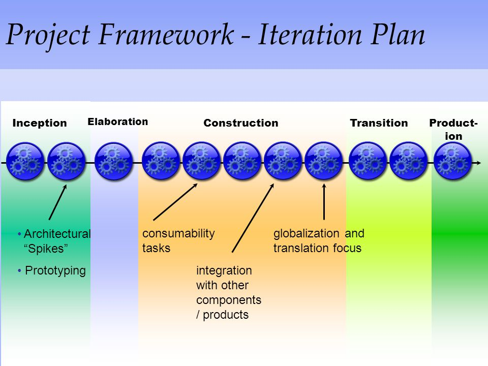 Project Framework - Iteration Plan