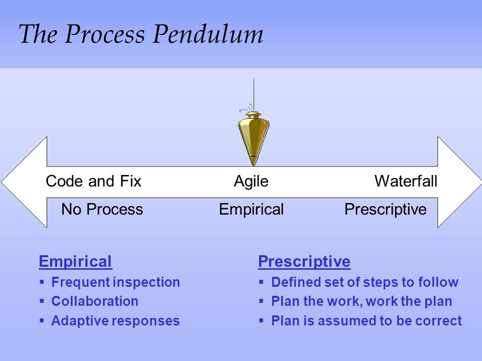 The Process Pendulum Code and Fix Agile Waterfall No Process Empirical