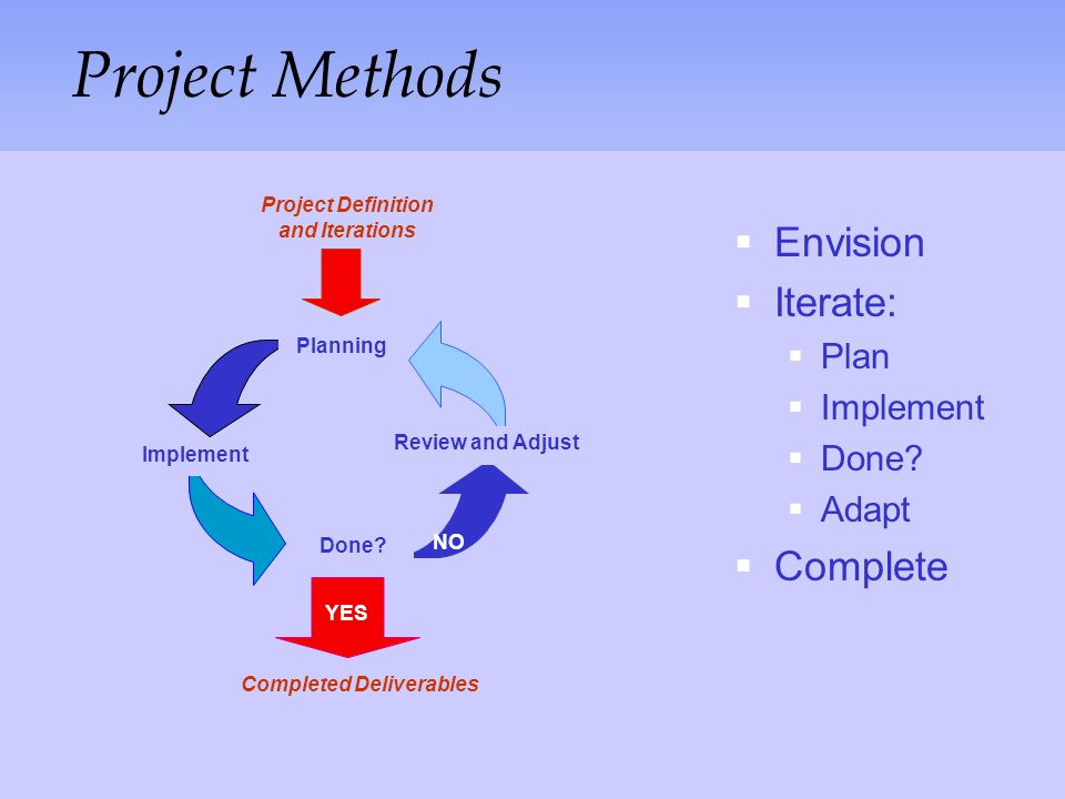 Project Definition and Iterations Completed Deliverables