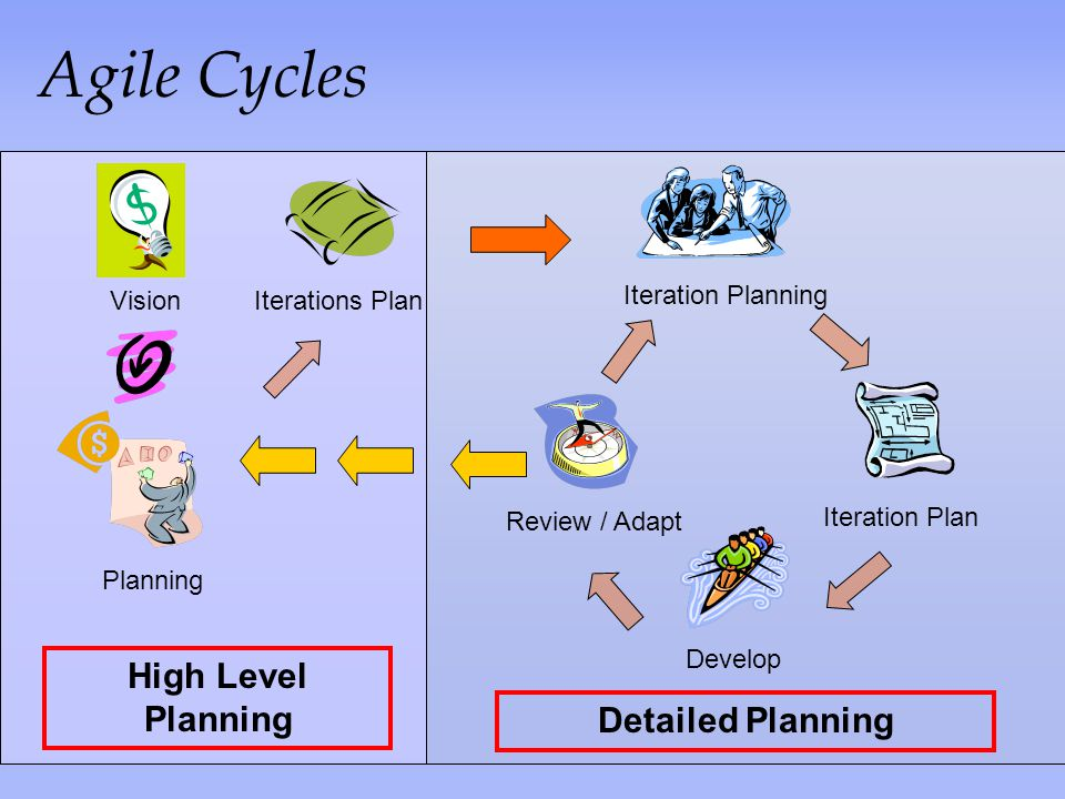 Agile Cycles High Level Planning Detailed Planning Vision