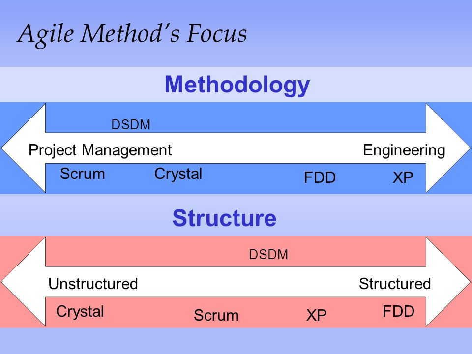 Agile Method's Focus Methodology Structure Project Management