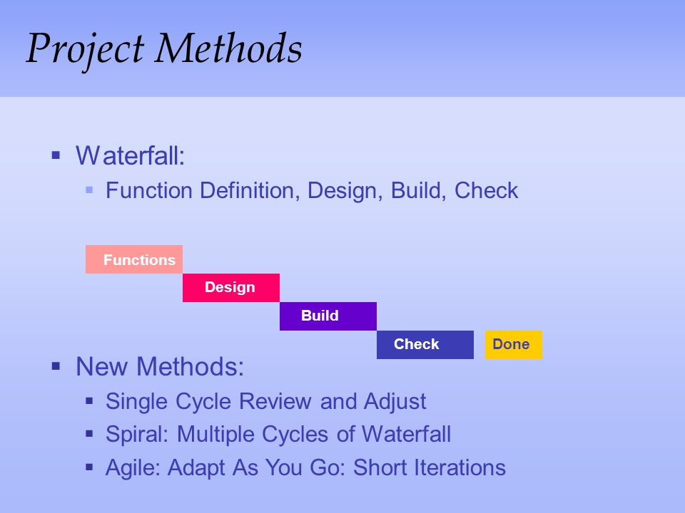 Project Methods Waterfall: New Methods: