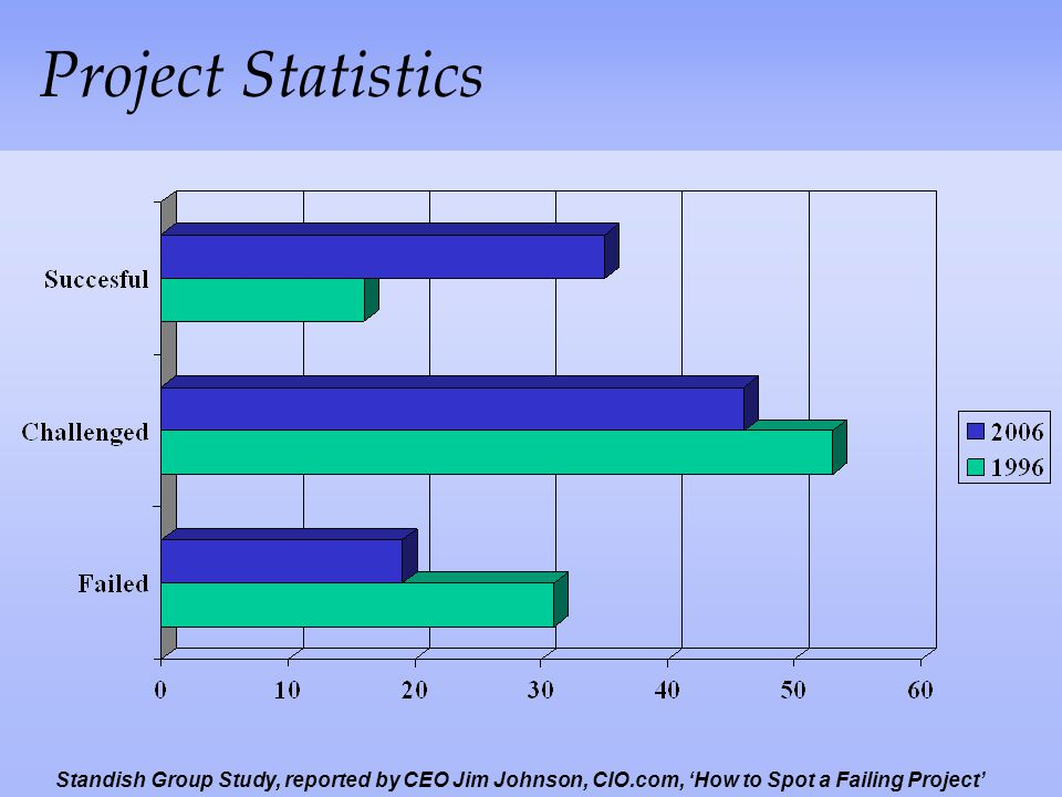 Project Statistics Standish Group Study, reported by CEO Jim Johnson, CIO.com, 'How to Spot a Failing Project'