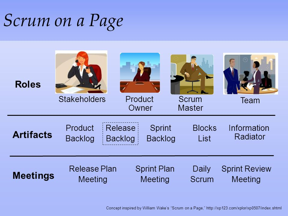 Scrum on a Page Roles Artifacts Meetings Stakeholders Product Owner