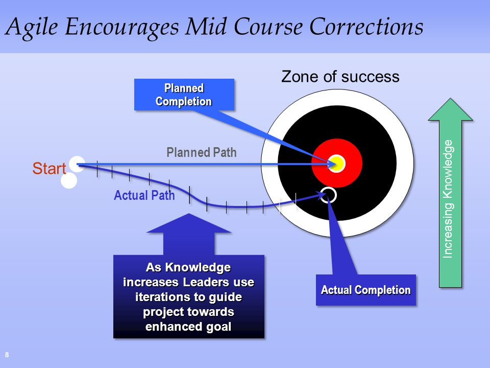 Agile Encourages Mid Course Corrections