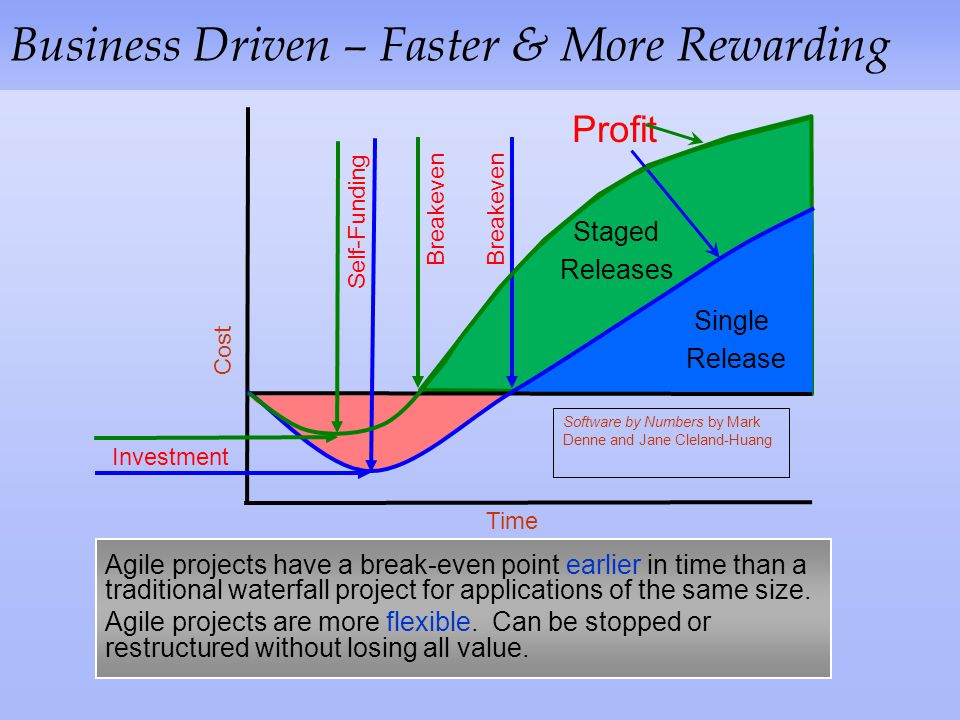 Business Driven – Faster & More Rewarding