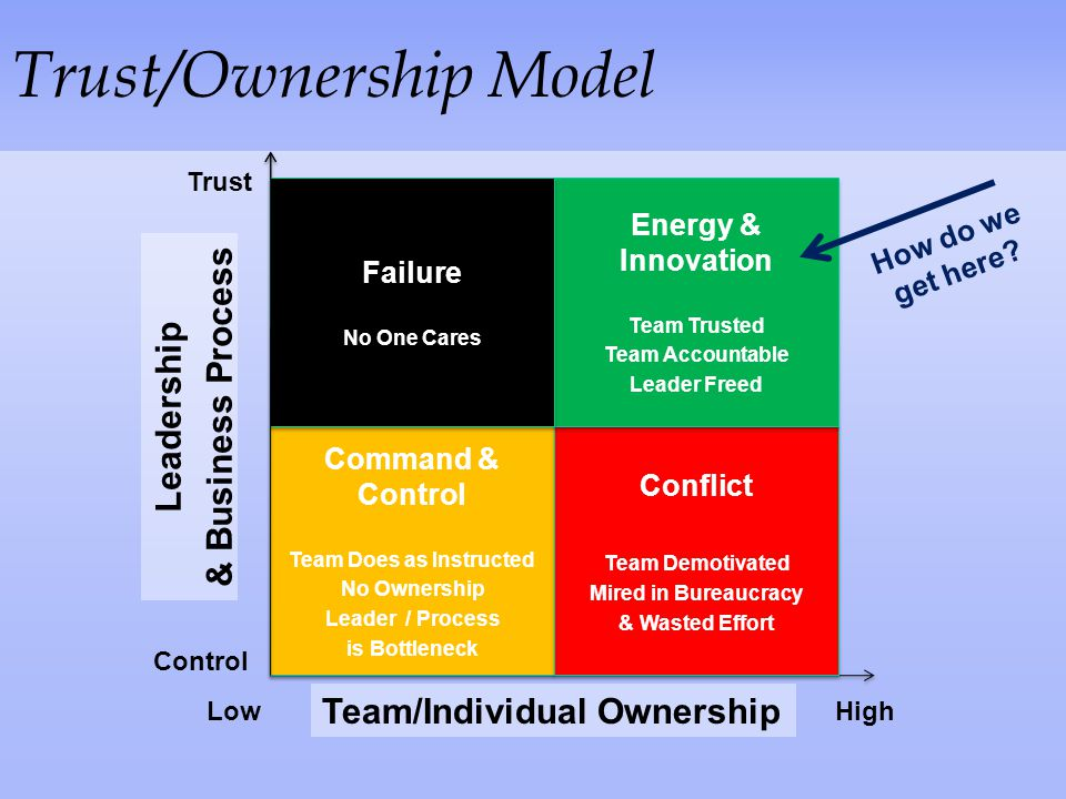 Trust/Ownership Model