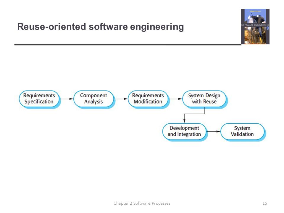 Reuse-oriented software engineering