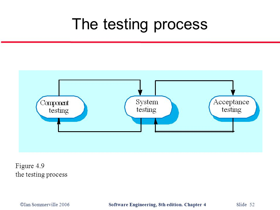 The testing process Figure 4.9 the testing process