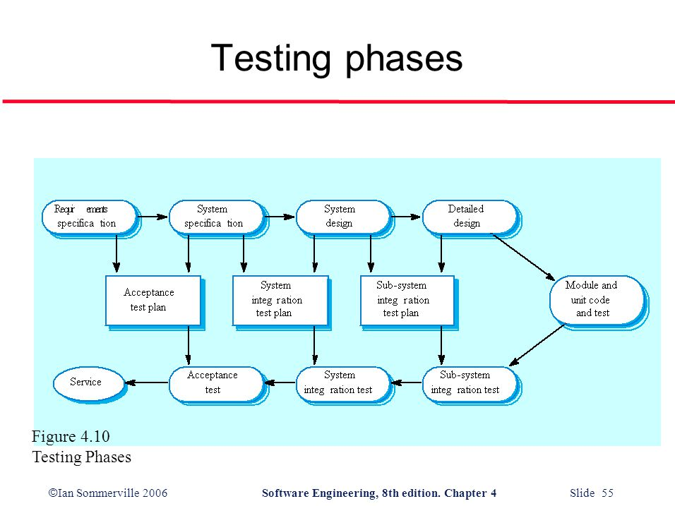 Testing phases Figure 4.10 Testing Phases
