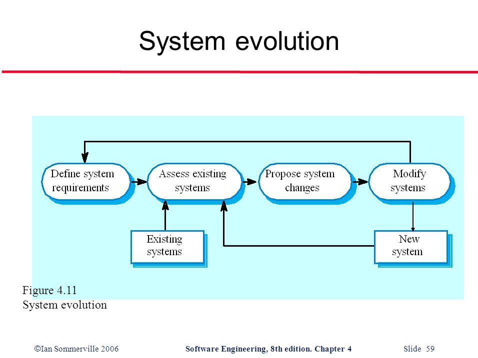 System evolution Figure 4.11 System evolution