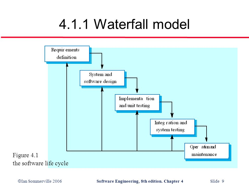 4.1.1 Waterfall model Figure 4.1 the software life cycle