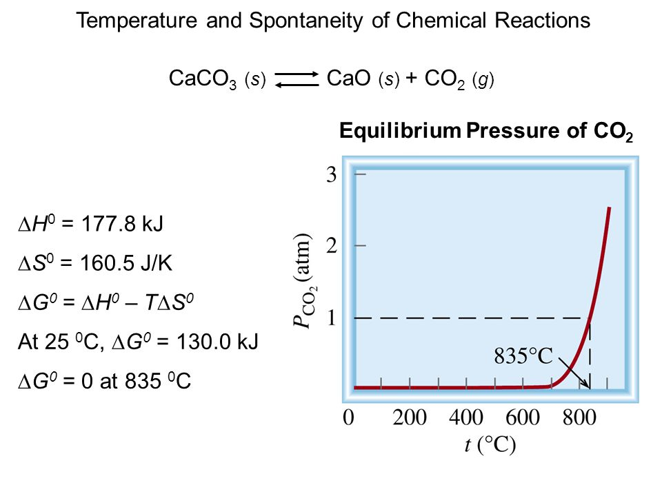 Equilibrium Pressure of CO2