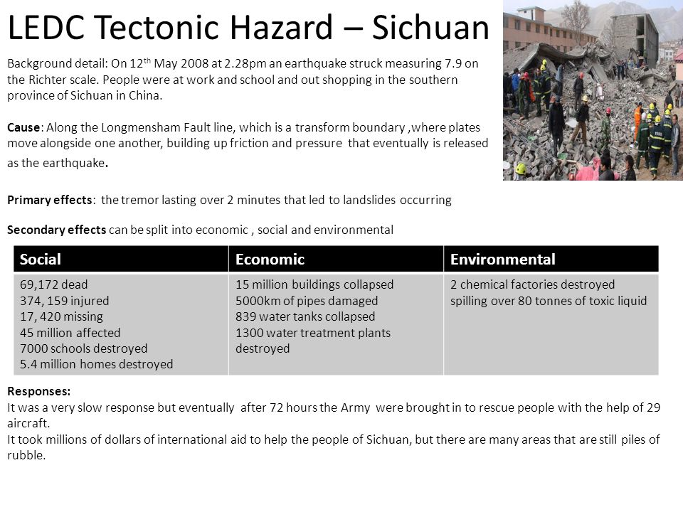 LEDC Tectonic Hazard – Sichuan