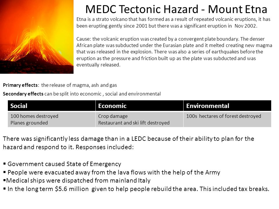MEDC Tectonic Hazard - Mount Etna