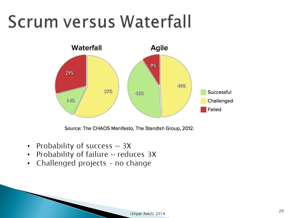 Scrum versus Waterfall