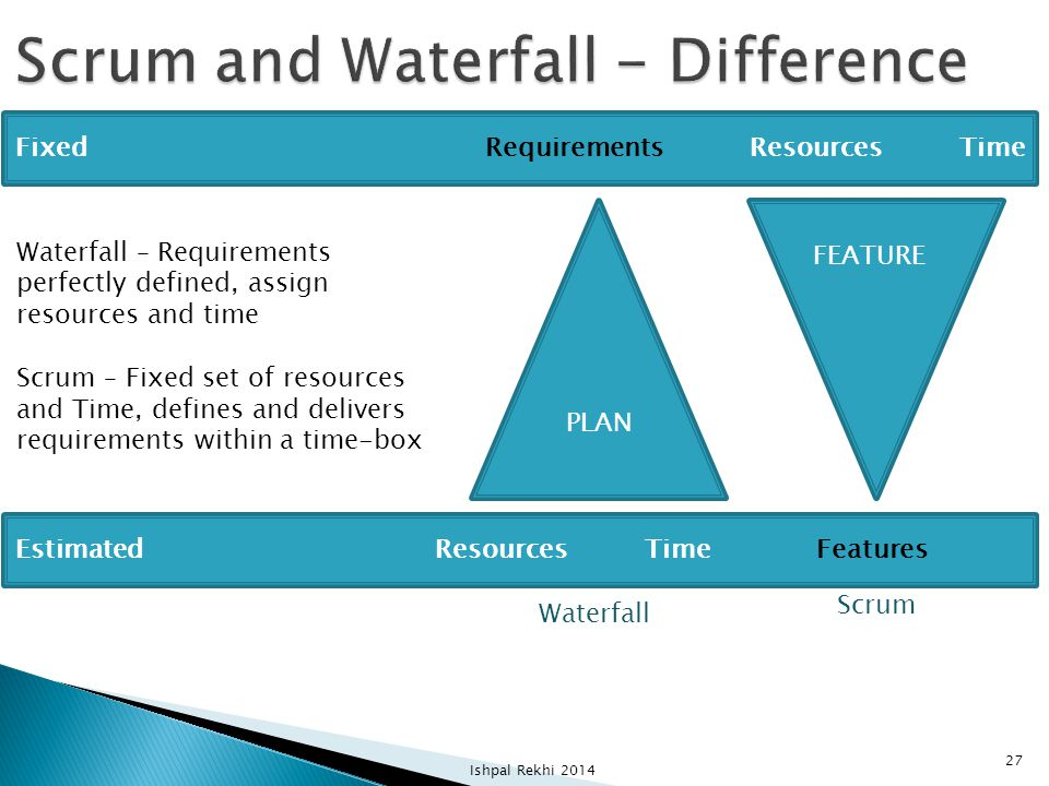 Scrum and Waterfall - Difference
