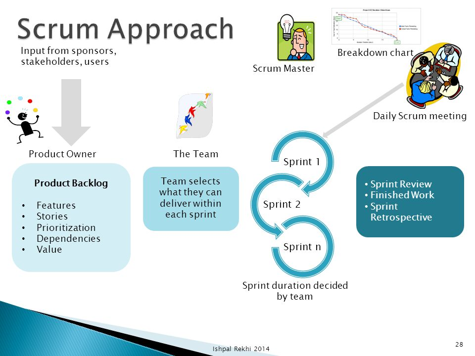 Scrum Approach Sprint 1 Sprint 2 Sprint n Breakdown chart Scrum Master