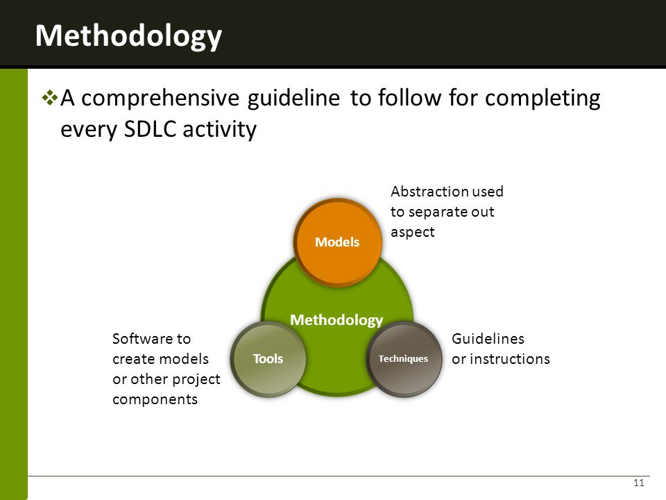 Methodology A comprehensive guideline to follow for completing every SDLC activity. Abstraction used.