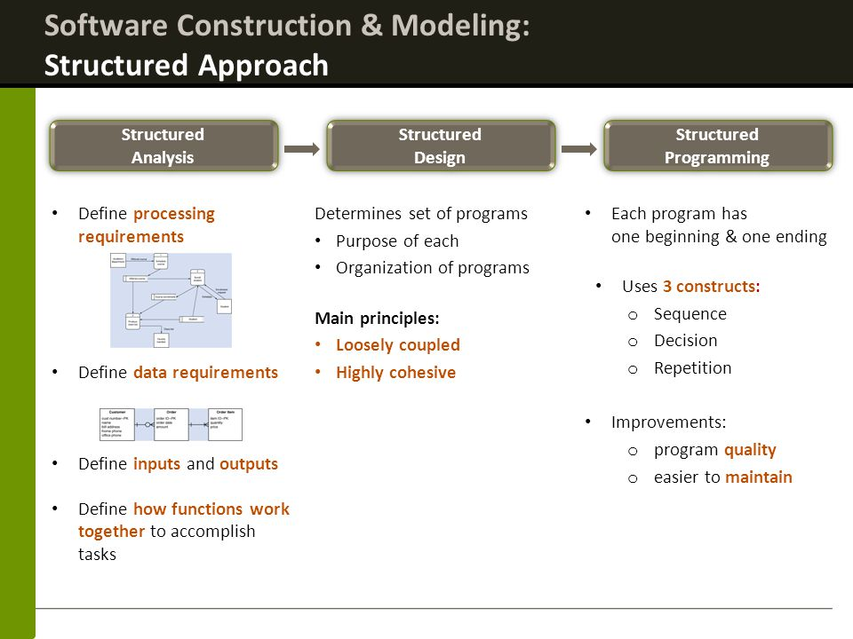 Software Construction & Modeling: Structured Approach