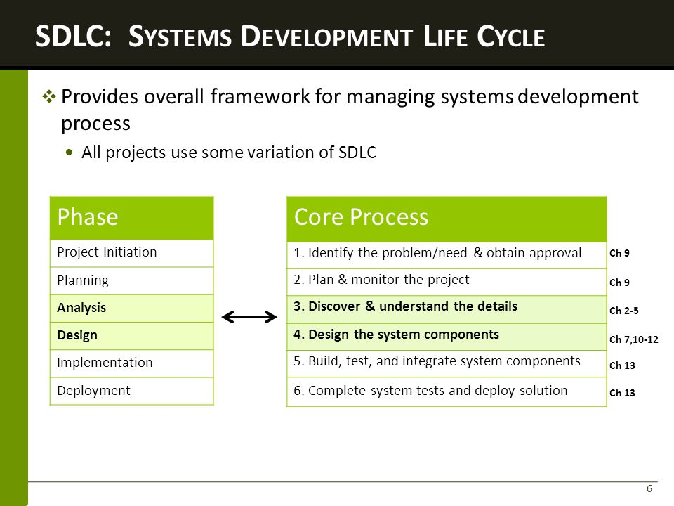SDLC: Systems Development Life Cycle