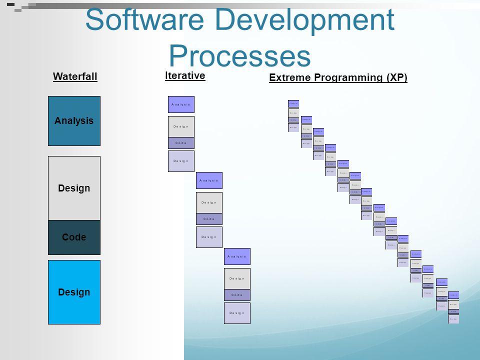 Software Development Processes