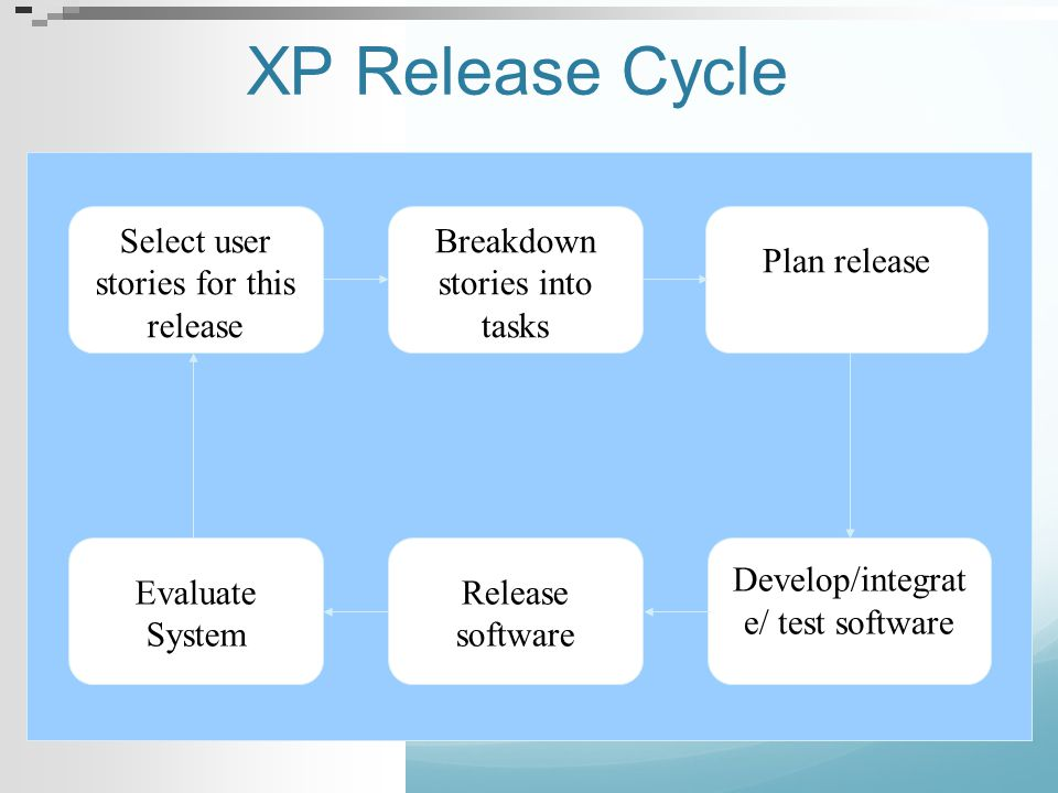 XP Release Cycle Select user stories for this release