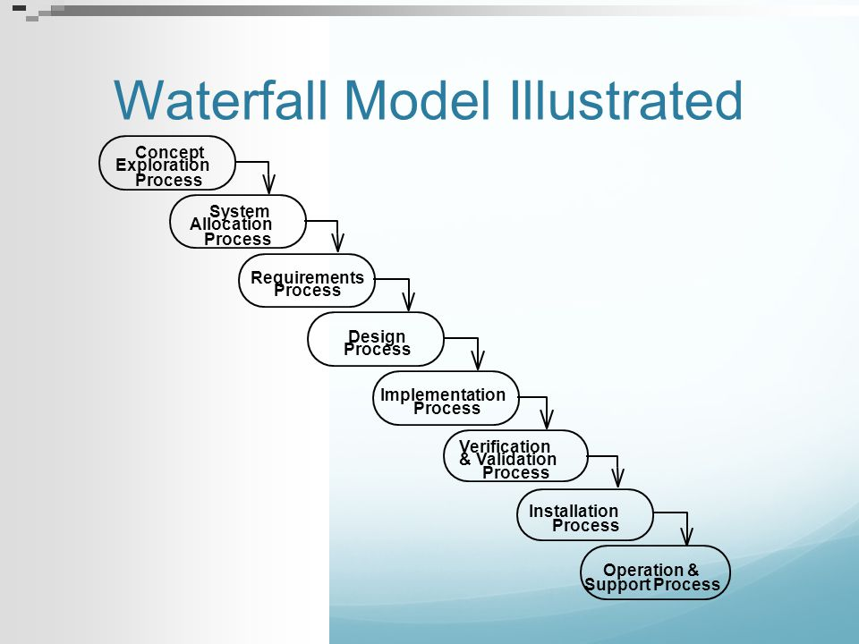Waterfall Model Illustrated