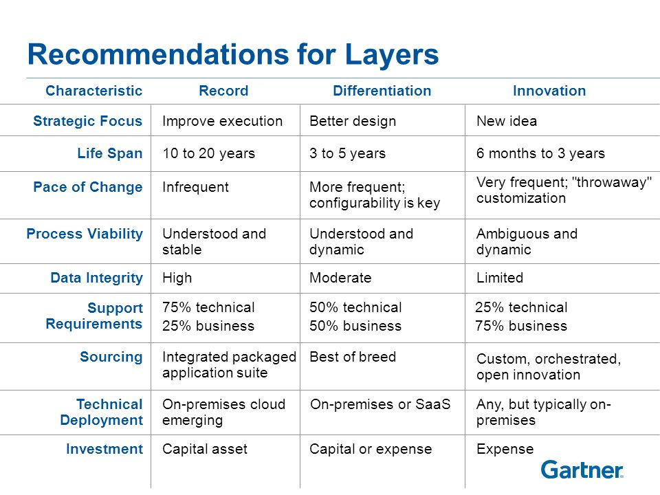 Example: Pace Layered Applications Large Enterprise in 2012
