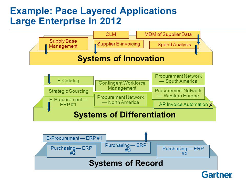 Example: Pace Layered Applications Large Enterprise in 2016