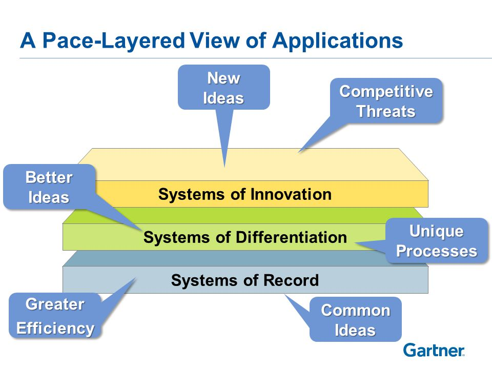 A Public Sector Pace Layered View of Systems