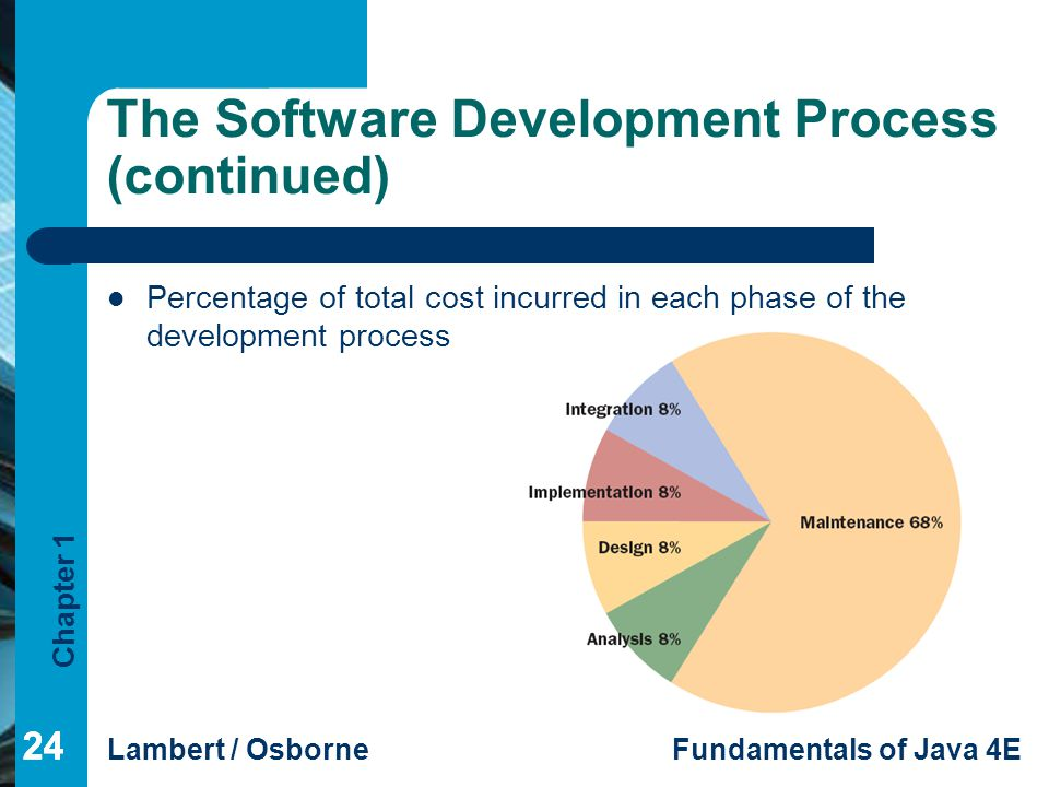 The Software Development Process (continued)