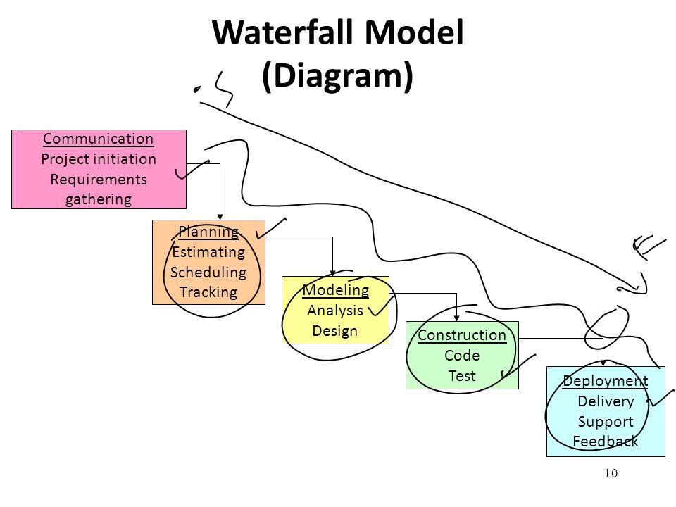 Waterfall Model (Diagram)