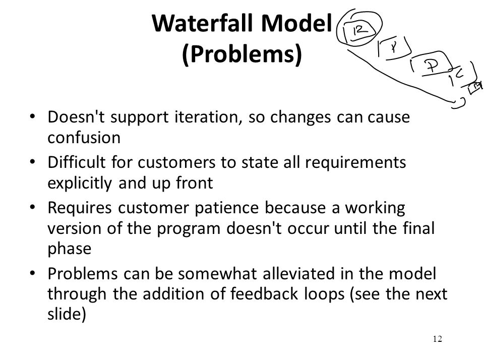 Waterfall Model (Problems)