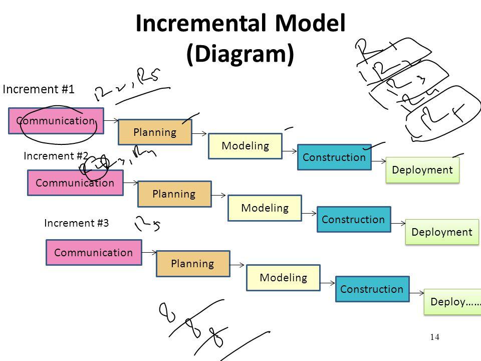 Incremental Model (Diagram)