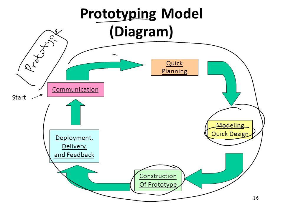 Prototyping Model (Diagram)
